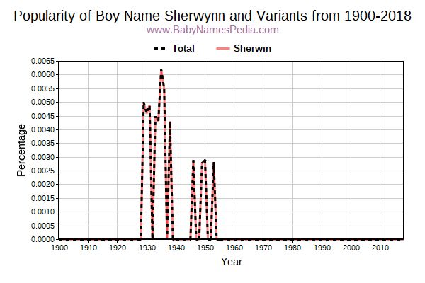Variant Popularity Trend  for Sherwynn  from 1900 to 2016