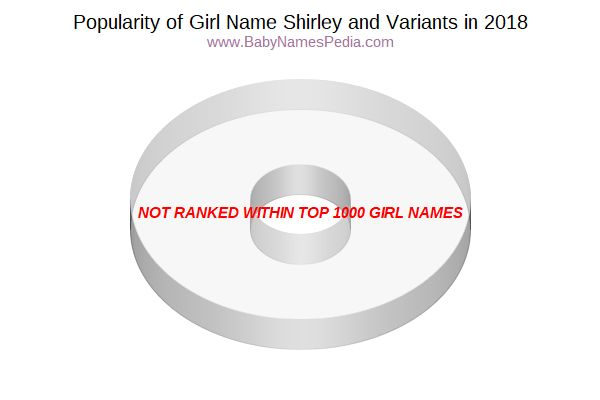 Variant Popularity Chart  for Shirley  in 2015