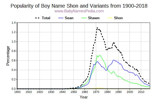 Variant Popularity Trend  for Shon  from 1900 to 2015