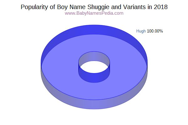 Variant Popularity Chart  for Shuggie  in 2016