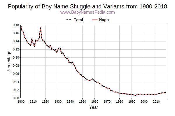Variant Popularity Trend  for Shuggie  from 1900 to 2016
