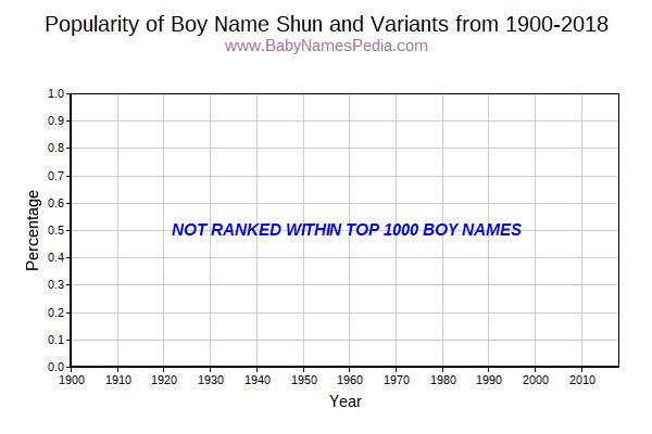 Variant Popularity Trend  for Shun  from 1900 to 2016