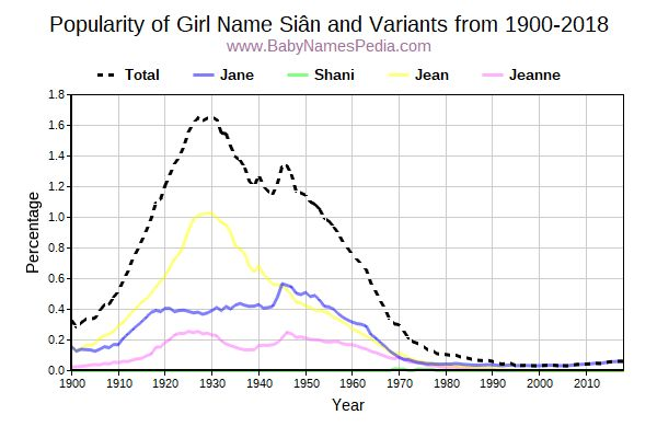 Variant Popularity Trend  for Siân  from 1900 to 2016