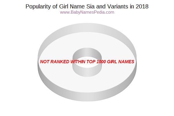 Variant Popularity Chart  for Sia  in 2016