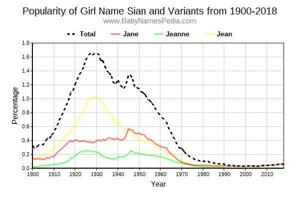 Variant Popularity Trend  for Sian  from 1900 to 2017