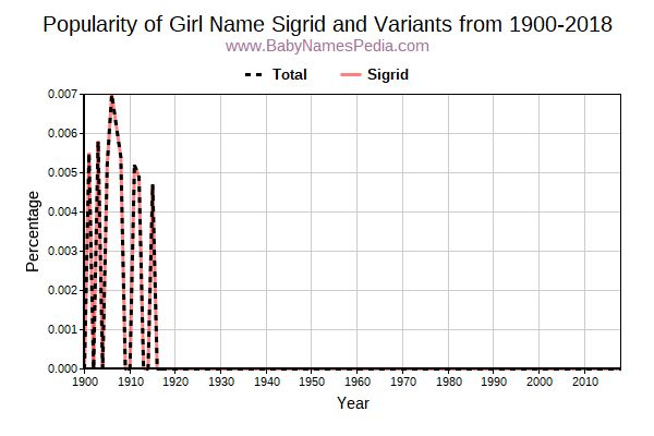 Variant Popularity Trend  for Sigrid  from 1900 to 2015