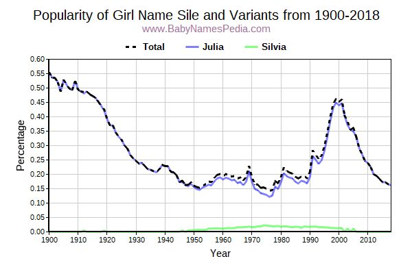 Variant Popularity Trend  for Sile  from 1900 to 2016