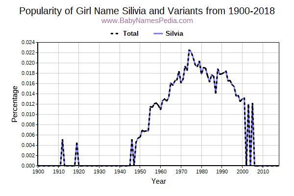 Variant Popularity Trend  for Silivia  from 1900 to 2017