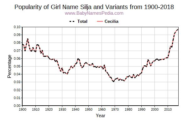 Variant Popularity Trend  for Silja  from 1900 to 2016