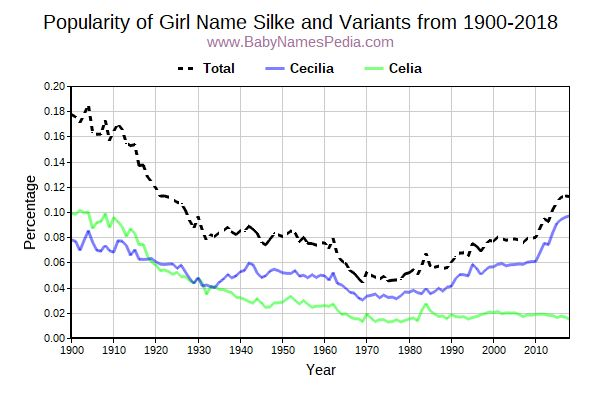 Variant Popularity Trend  for Silke  from 1900 to 2018