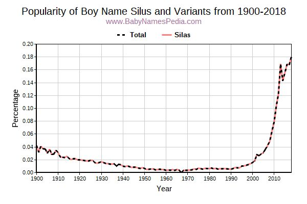 Variant Popularity Trend  for Silus  from 1900 to 2015