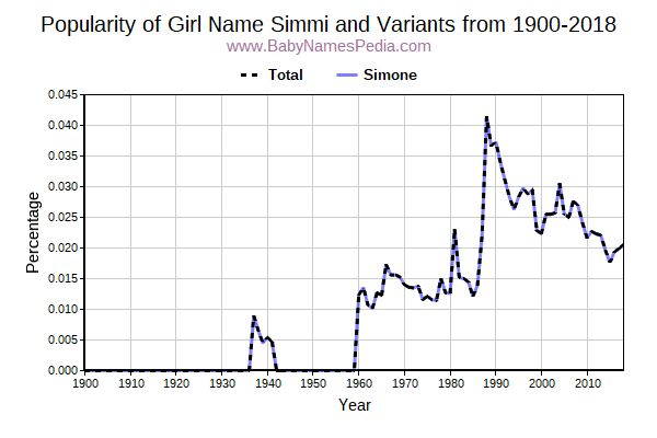 Variant Popularity Trend  for Simmi  from 1900 to 2018