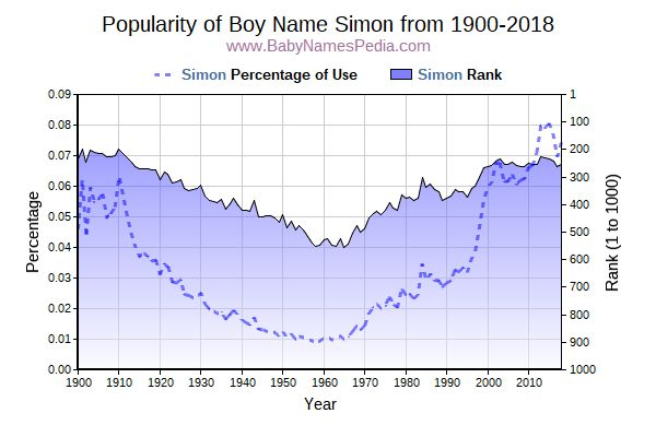 Popularity Trend  for Simon  from 1900 to 2016
