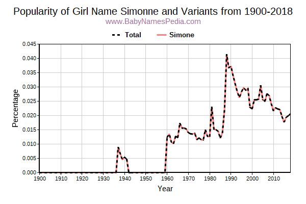 Variant Popularity Trend  for Simonne  from 1900 to 2018