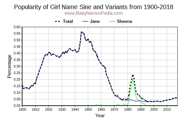 Variant Popularity Trend  for Sine  from 1900 to 2015