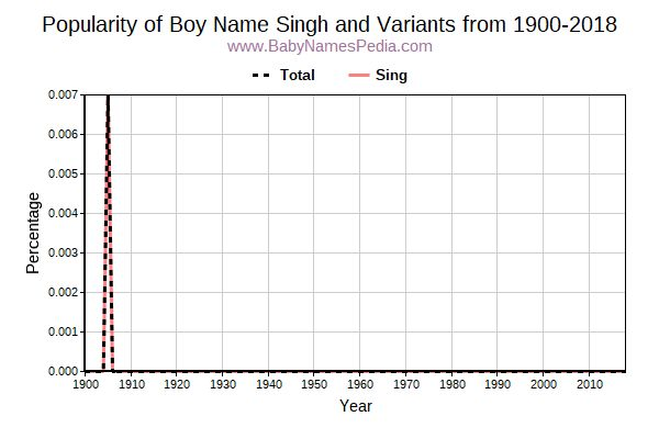Variant Popularity Trend  for Singh  from 1900 to 2015
