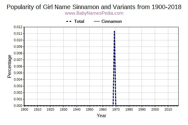 Variant Popularity Trend  for Sinnamon  from 1900 to 2015