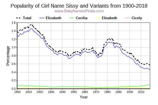 Variant Popularity Trend  for Sissy  from 1900 to 2015