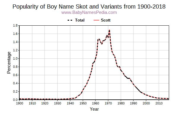 Variant Popularity Trend  for Skot  from 1900 to 2016