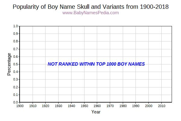 Variant Popularity Trend  for Skull  from 1900 to 2016