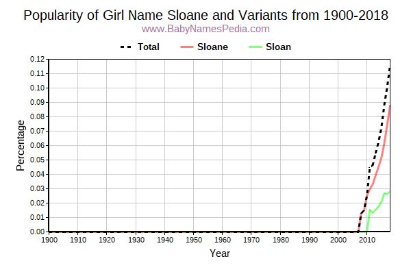 Variant Popularity Trend  for Sloane  from 1900 to 2017