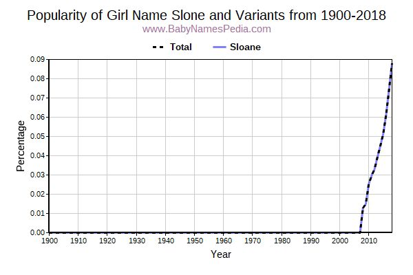 Variant Popularity Trend  for Slone  from 1900 to 2018