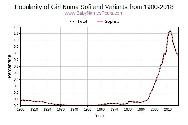 Variant Popularity Trend  for Sofi  from 1900 to 2016