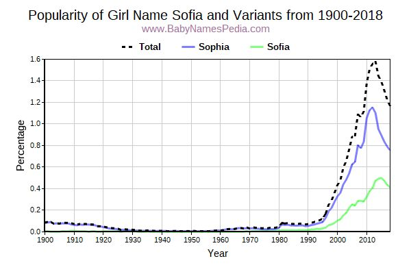 Variant Popularity Trend  for Sofia  from 1900 to 2016
