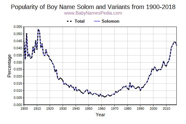 Variant Popularity Trend  for Solom  from 1900 to 2015