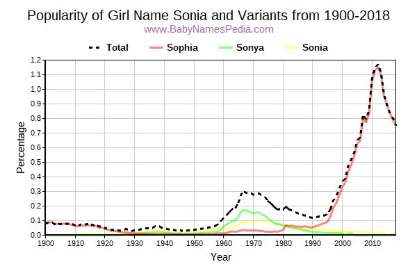 Variant Popularity Trend  for Sonia  from 1900 to 2015