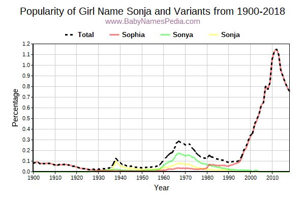 Variant Popularity Trend  for Sonja  from 1900 to 2016