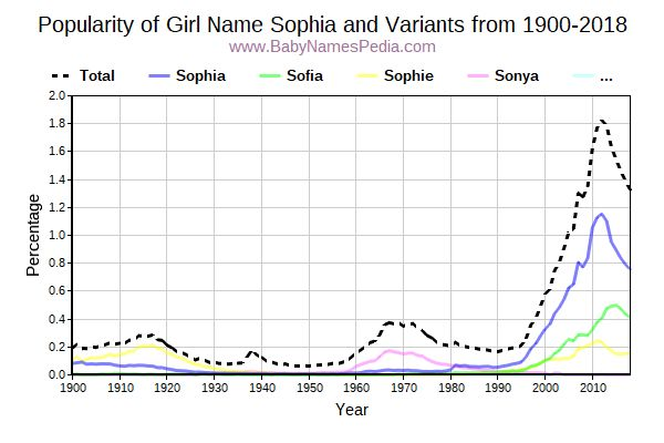 Variant Popularity Trend  for Sophia  from 1900 to 2015