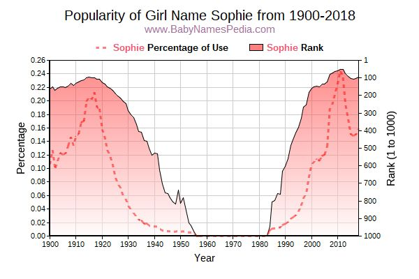Popularity Trend  for Sophie  from 1900 to 2016