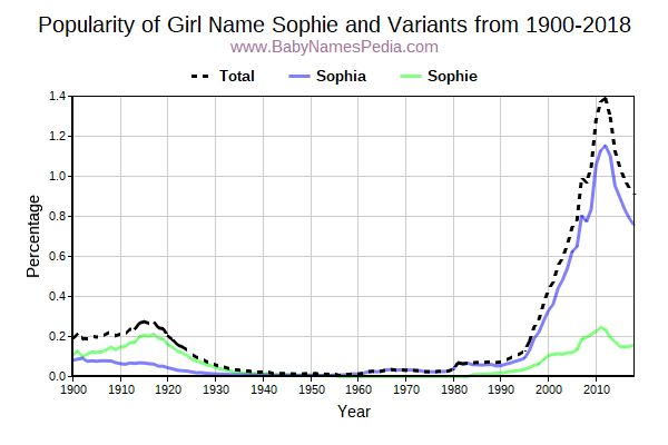 Variant Popularity Trend  for Sophie  from 1900 to 2016