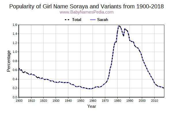 Variant Popularity Trend  for Soraya  from 1900 to 2015