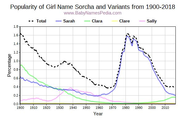 Variant Popularity Trend  for Sorcha  from 1900 to 2015