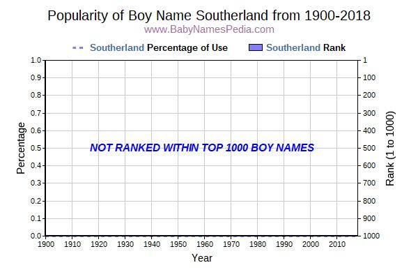 Popularity Trend  for Southerland  from 1900 to 2015