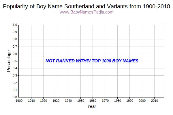 Variant Popularity Trend  for Southerland  from 1900 to 2015