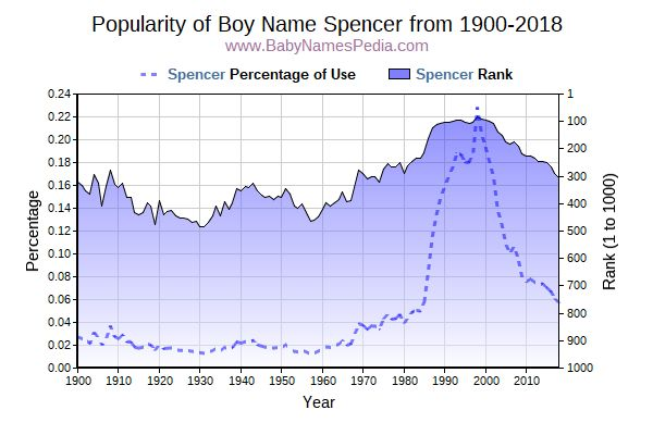 Popularity Trend  for Spencer  from 1900 to 2017
