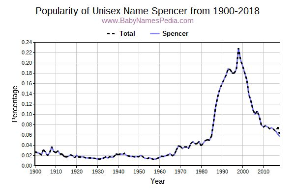 Unisex Popularity Trend  for Spencer  from 1900 to 2017