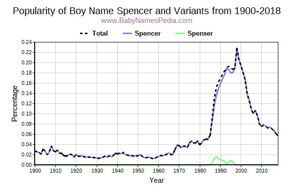 Variant Popularity Trend  for Spencer  from 1900 to 2017