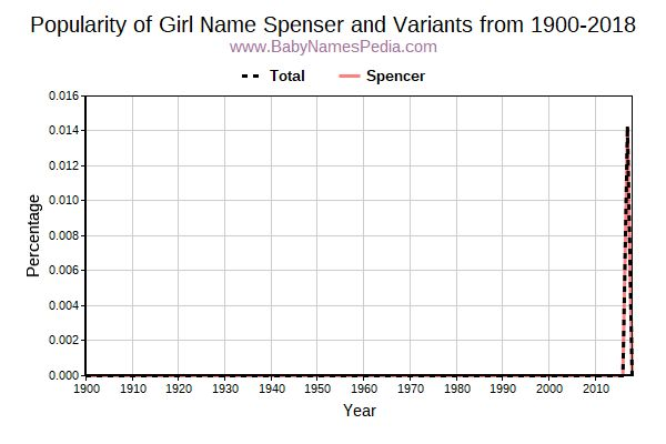 Variant Popularity Trend  for Spenser  from 1900 to 2017