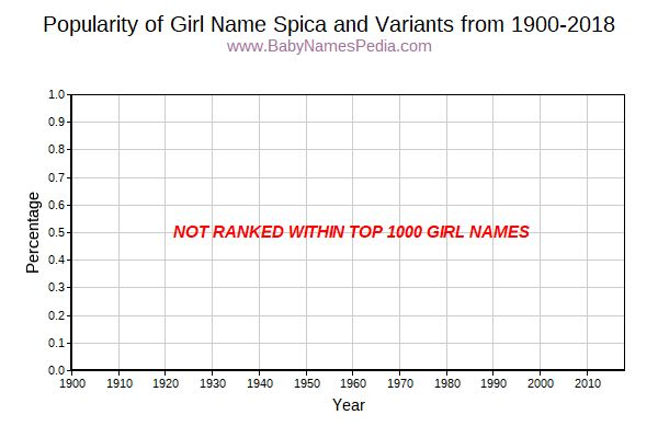 Variant Popularity Trend  for Spica  from 1900 to 2018