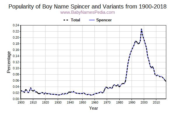 Variant Popularity Trend  for Spincer  from 1900 to 2017