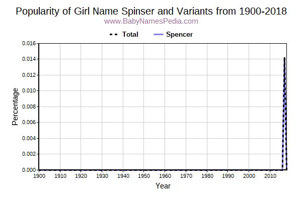 Variant Popularity Trend  for Spinser  from 1900 to 2017