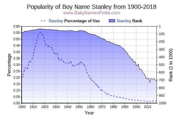 Popularity Trend  for Stanley  from 1900 to 2017