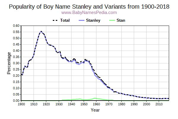 Variant Popularity Trend  for Stanley  from 1900 to 2017