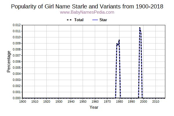 Variant Popularity Trend  for Starle  from 1900 to 2015