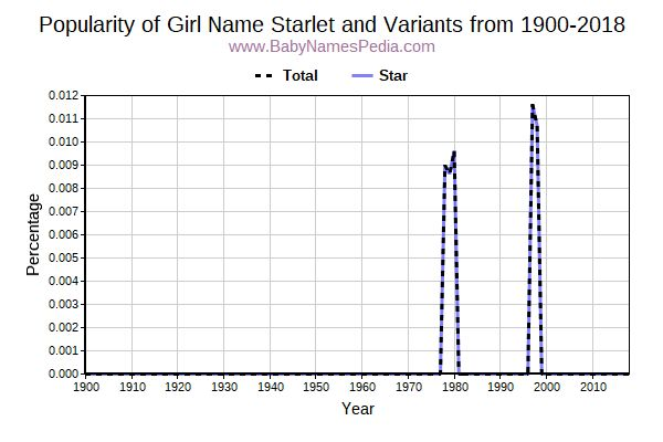 Variant Popularity Trend  for Starlet  from 1900 to 2016