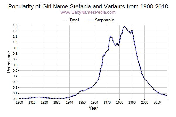 Variant Popularity Trend  for Stefania  from 1900 to 2015